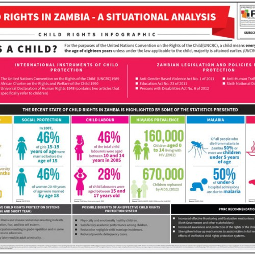 Child Rights in Zambia – Infographic