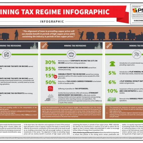 Mining Tax Regime Infographic