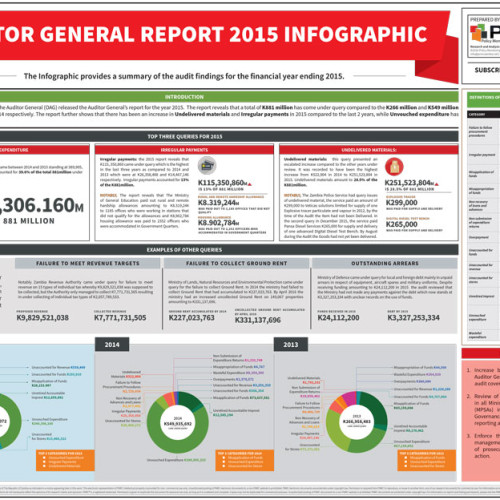 Auditor Genereal Report 2015 Infographic
