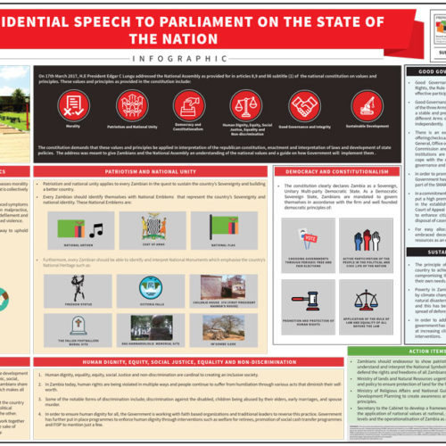 Presidential Speech to Parliament on the State of the Nation – Infographic 2017