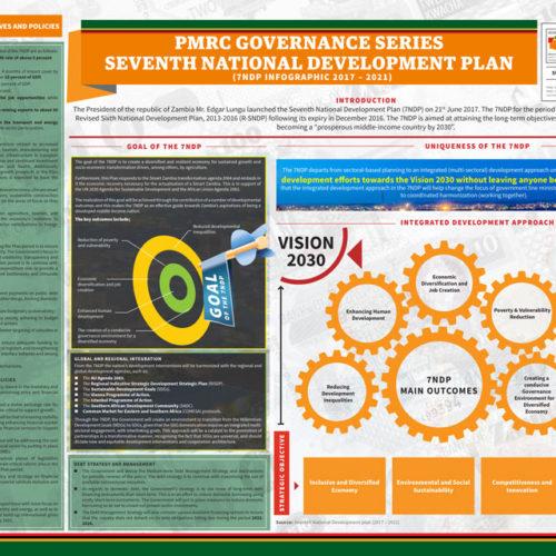 PMRC Governance Series Seventh National Development Plan – Infographic