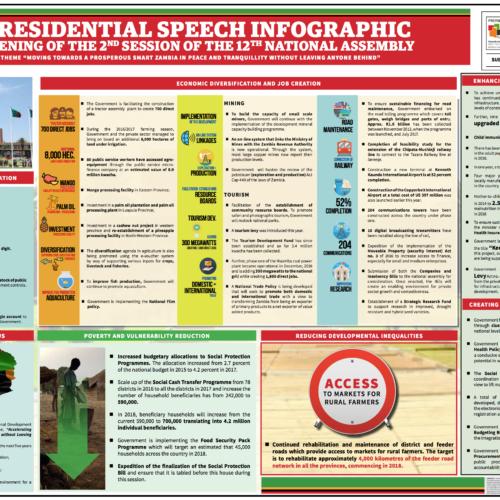 Presidential Speech Infographic 2017