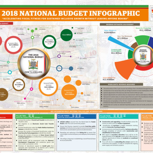 2018 Zambia National Budget –  Infographic