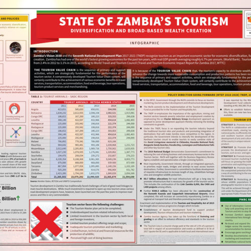Infographic – State of Zambia's Tourism- Diversification and Broad-Based Wealth Creation