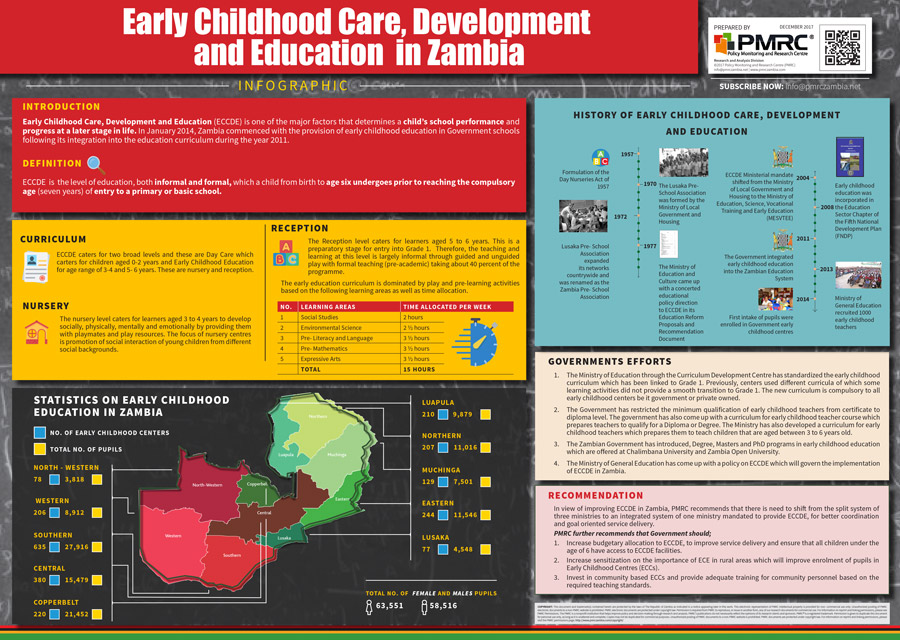 Pmrc Early Childhood Care Development And Education In