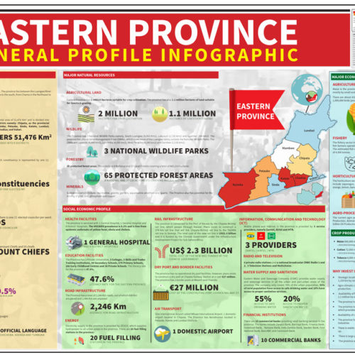 Eastern Province General Profile – Infographic
