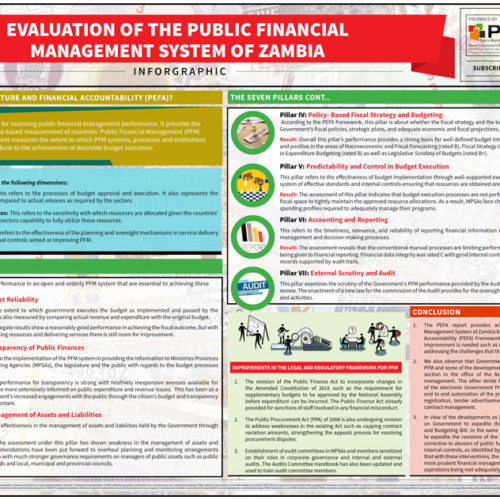 Infographic – Evaluation of the Public Financial Management System of Zambia