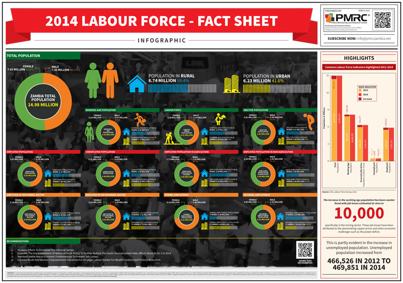 Labour-Force-in-Zambia-Infographic_final-2